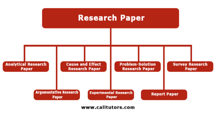 7 Different Types Of Research Papers