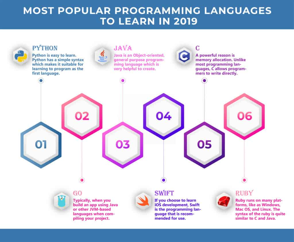 most popular programming languages to learn