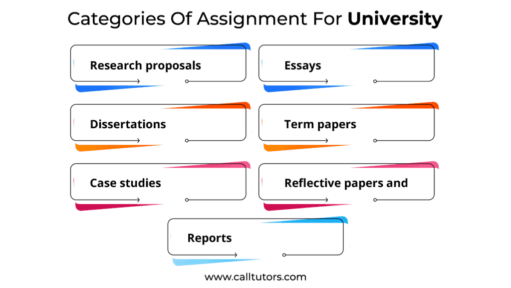 Categories Of Assignment For University