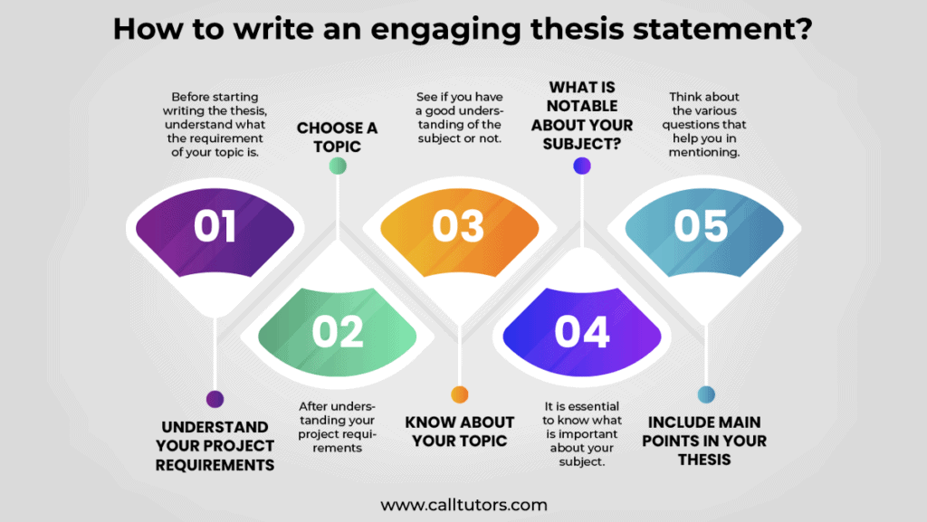 How to write an engaging thesis statement