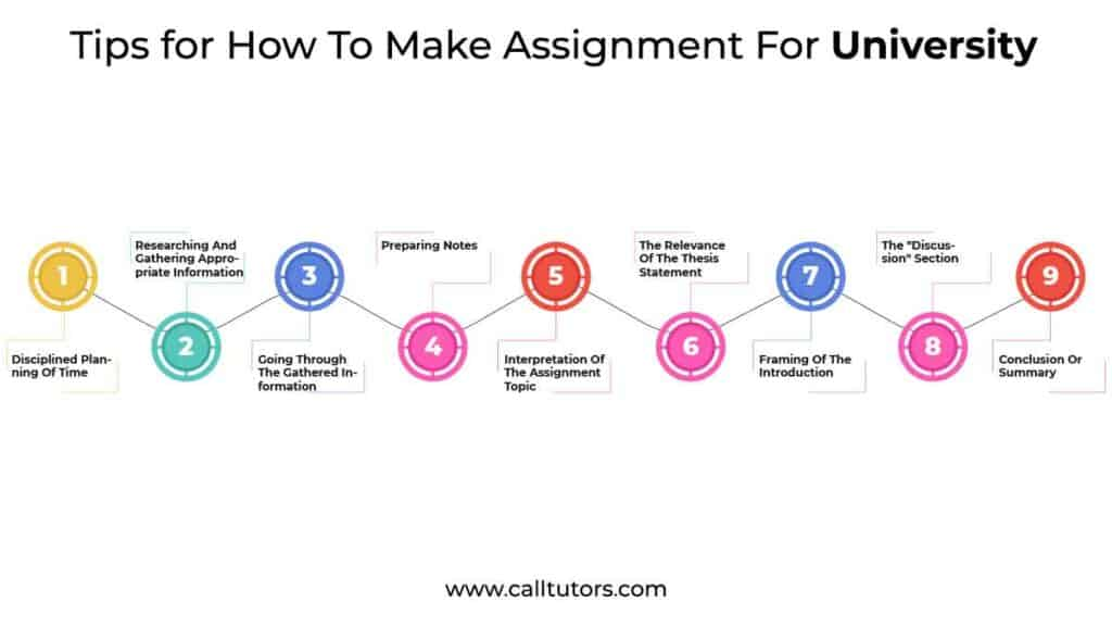Tips for How To Make Assignment For University