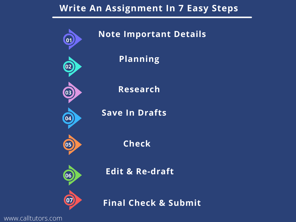 How To Write An Assignment In 7 Easy Steps