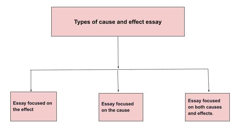 Types of Cause and Effect Essay