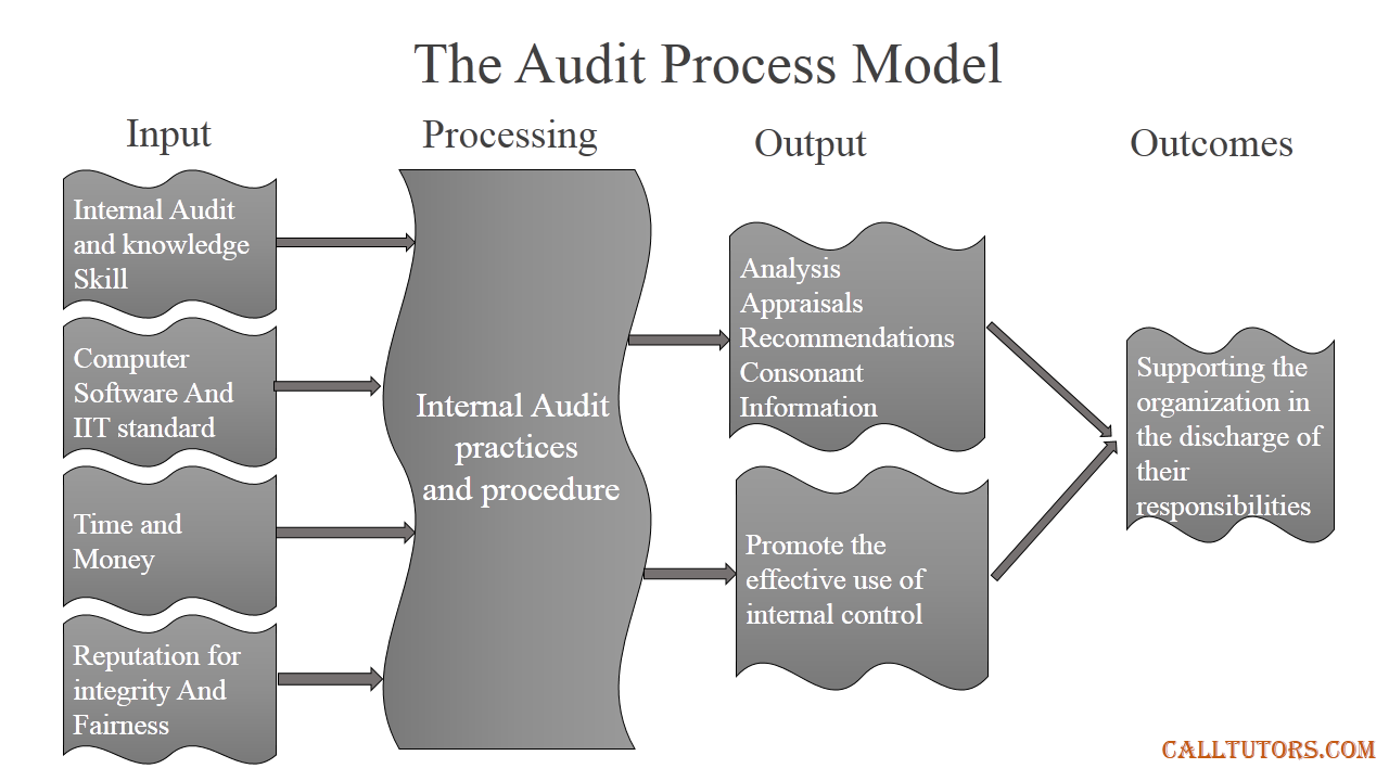 Auditing Help