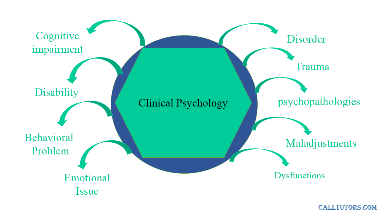Clinical Psychology Help