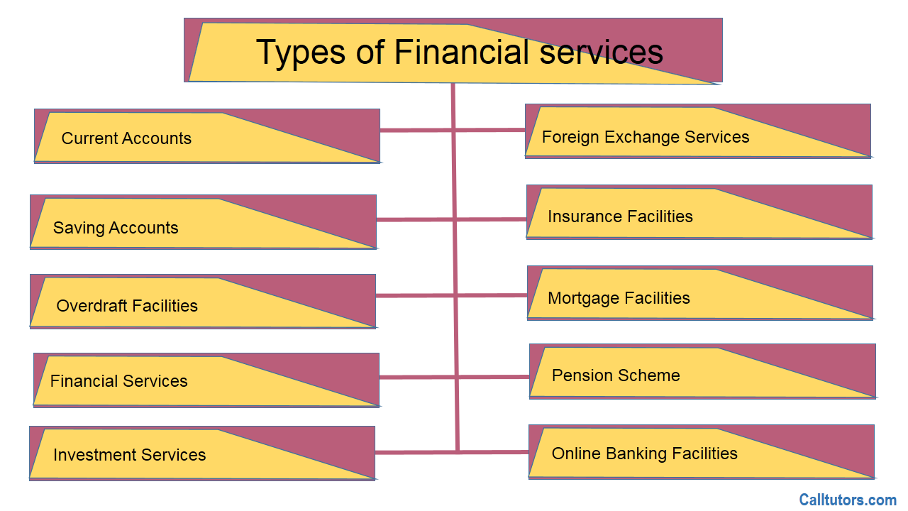 Financial Services Assignment Help