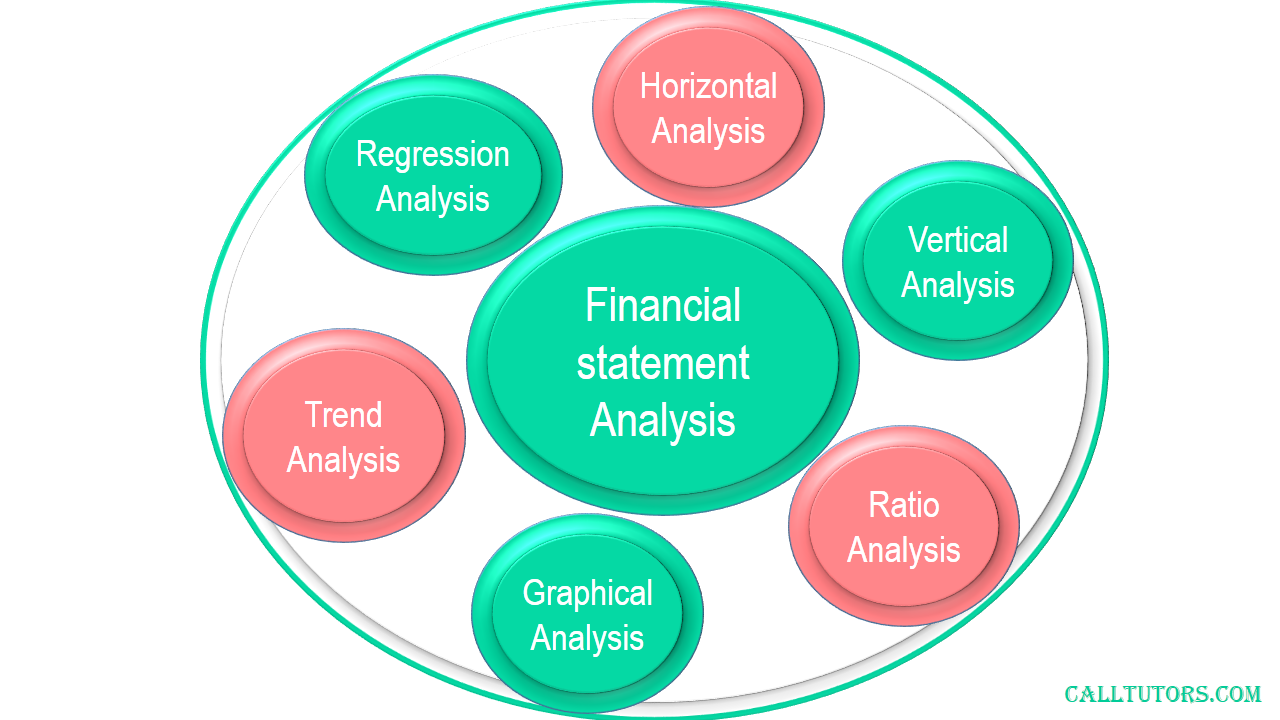 Financial Statement Assignment Help