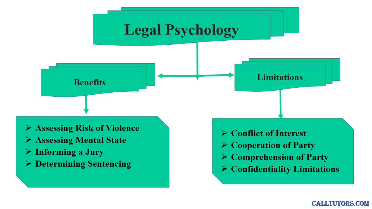 Legal Psychology Help