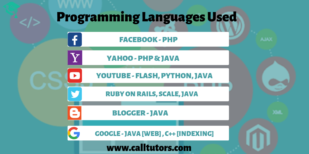 Programming Languges used