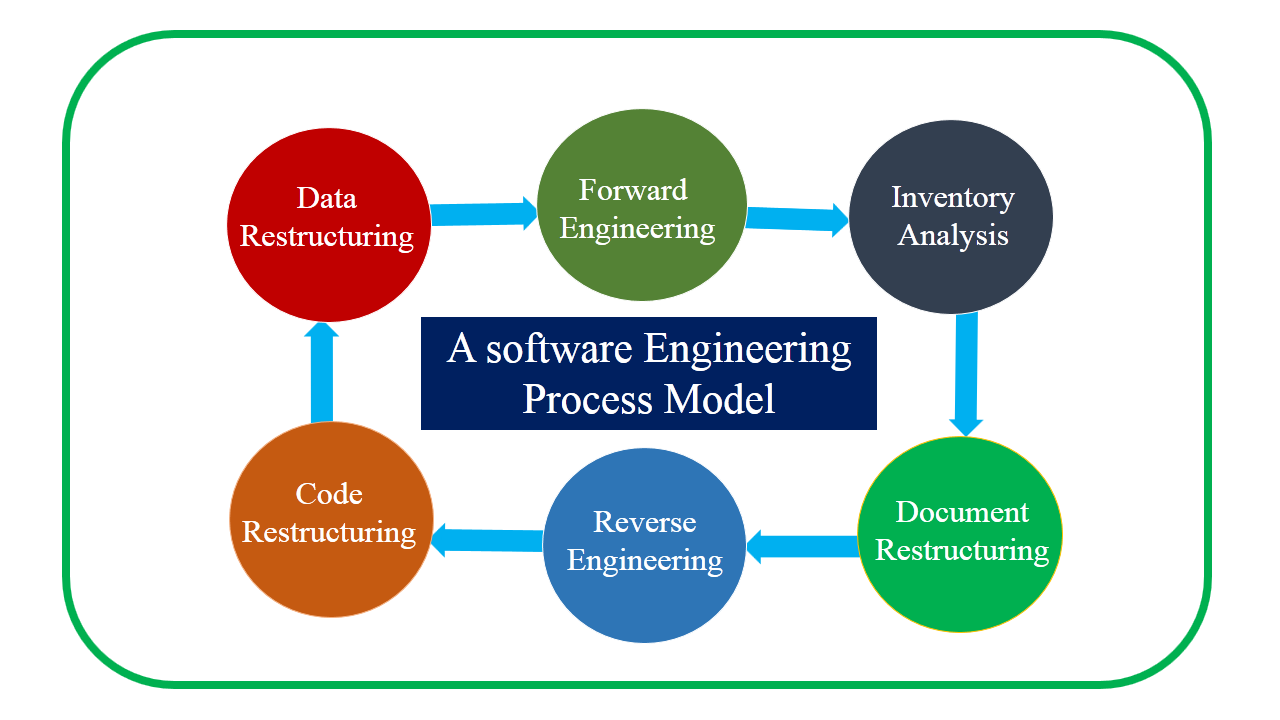Software Engineering Help