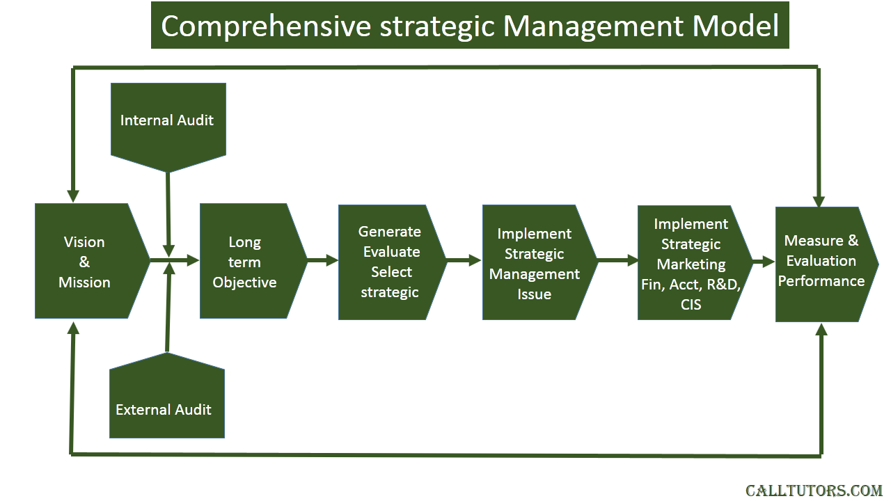 Strategic Management Help