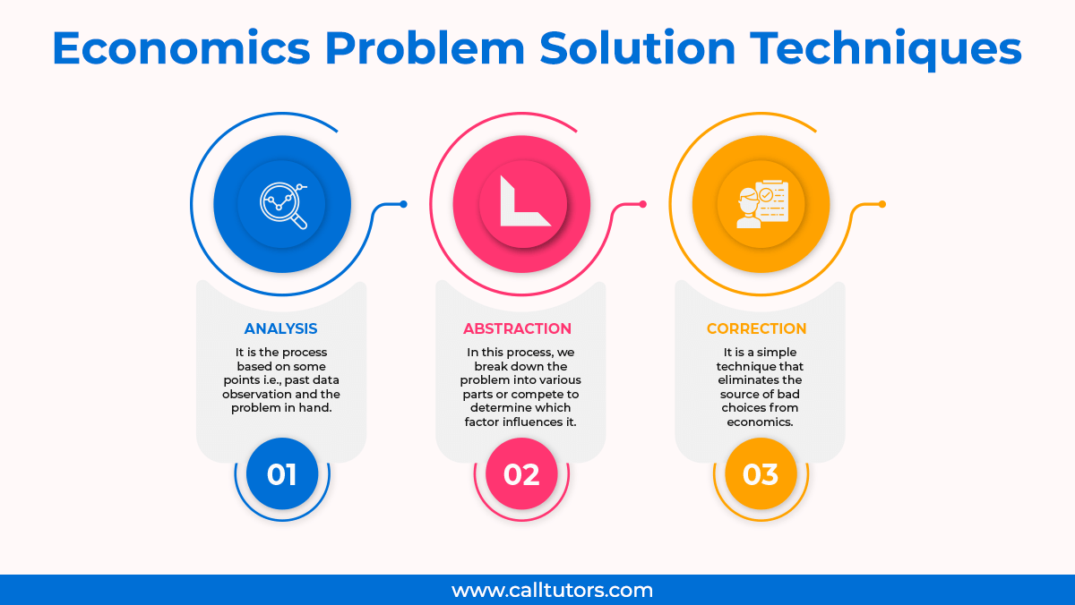 Economics Problem Solution Methods